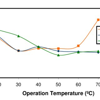 (PDF) Effect of the Operation and Humidification