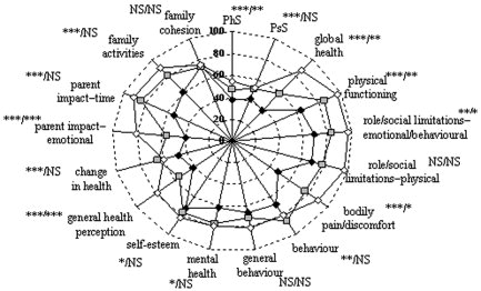 Diagram showing the scores for health-related quality of