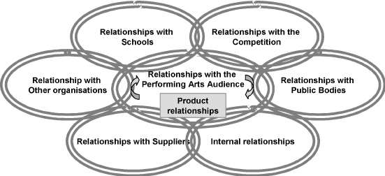 Relationship marketing model for performing arts