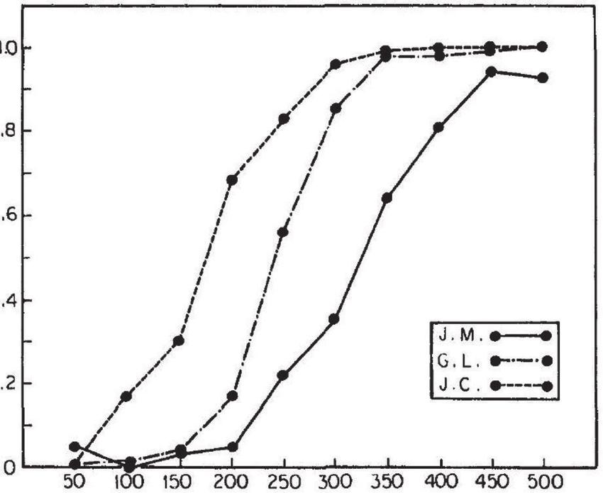 Las funciones de inhibición: la probabilidad de responder