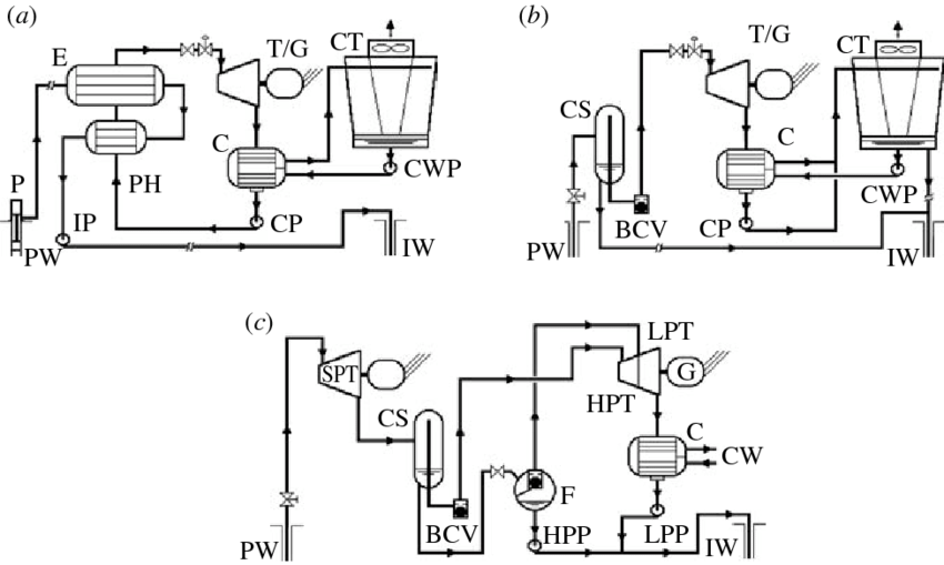 Schematics of EGS power-conversion systems: (a) a basic
