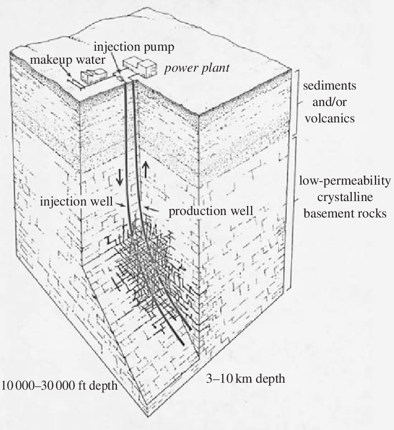 Schematic of a conceptual two-well enhanced geothermal