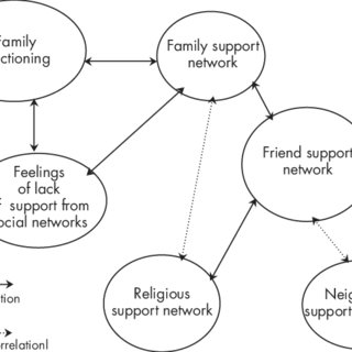 Relationship of family functioning with social support
