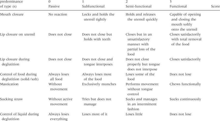 Oral Motor Assessment Scale | Download Table