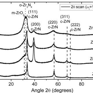 (PDF) Zirconium nitride films deposited in (Ar+N2+H2