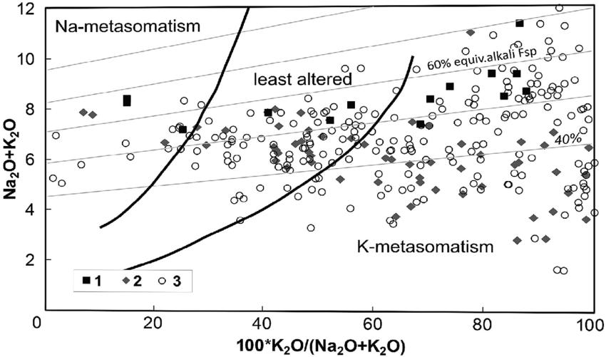 Identification of hydrothermal-metasomatic alteration