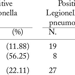 Results of Legionella investigation in dental chairs and