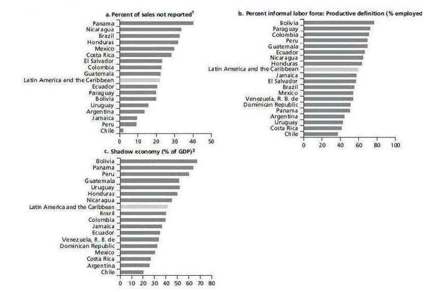Informal Economy Estimates