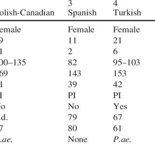 (PDF) Characterization of a novel 21-kb deletion