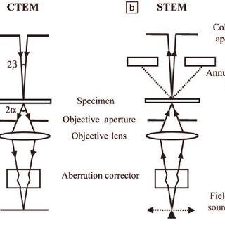 (PDF) Materials Advances through Aberration-Corrected