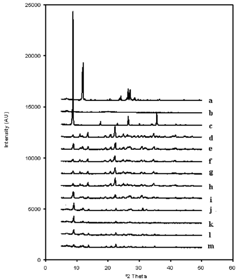 small resolution of x ray diffraction patterns of caffeine a chitosan b