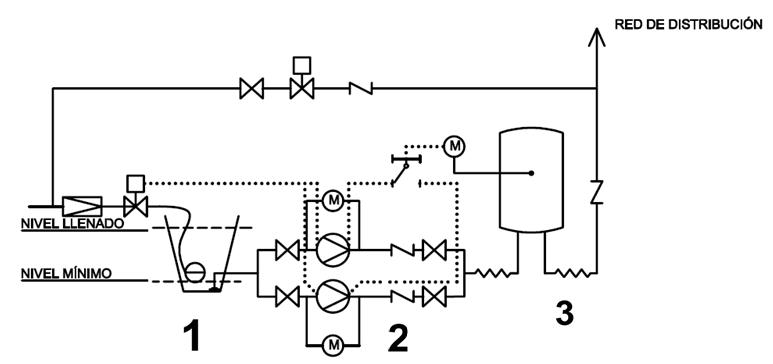 Esquema general de grupo de presión convencional