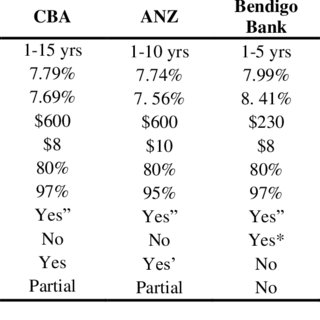 Standard Variable Interest Rates (Spread to RBA Cash Rate