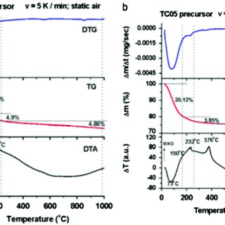 (PDF) Relevance of thermal analysis for sol–gel-derived