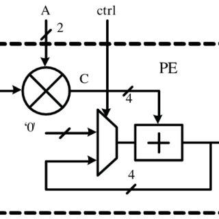 Variations of n e , A eff and Γ SiO2 with the waveguide