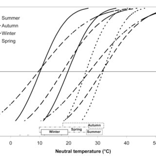 The Olgyay bioclimatic chart (11) (adapted with permission
