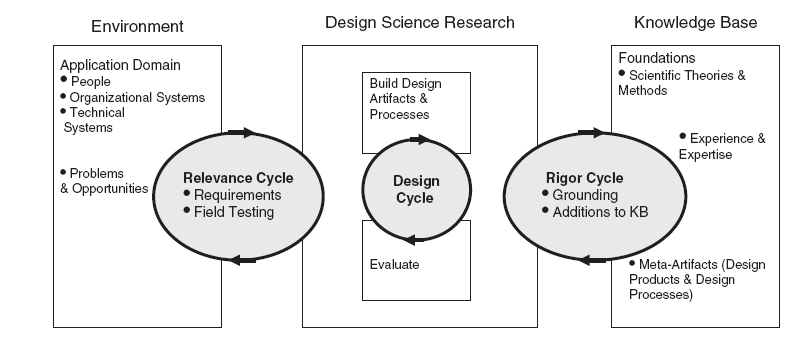 Design science research cycles (Hevner and Chatterjee