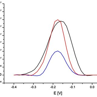 SW voltammograms of MB (12.5 μM) on cysteamine SAM