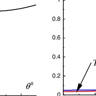 Oblique incidence of TM polarized wave on a multilayer