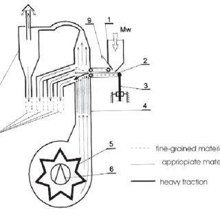Scheme of pneumatic separator with vertical air stream fl