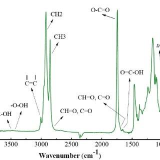 ATR-FTIR spectra region 3050−2800 cm −1 of oil samples. In the inset:... | Download Scientific Diagram