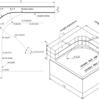 Corner cutting and the deviation components of the cutting