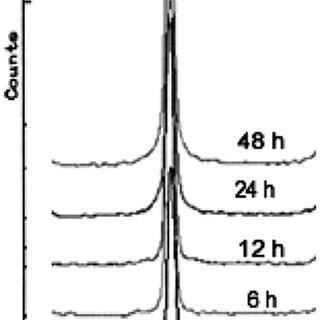 Standard Gibbs Free Energy of the nickel aluminides