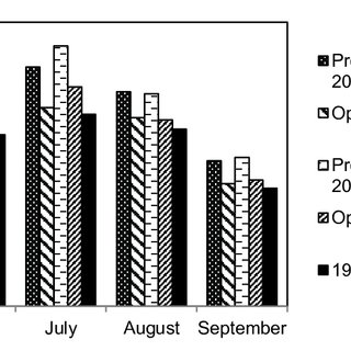 (PDF) The effect of genotype on table grapes soluble