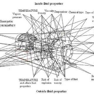 (PDF) Complex temperature influence on centrifugal pumps