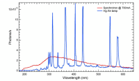 Emission spectrum of the Hamamatsu 500 W Hg-Xe lamp ...
