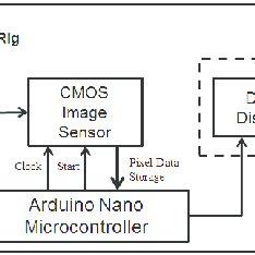 (PDF) Hardware Development for Optical Tomography System