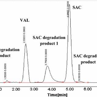 HPLC chromatogram of a laboratory prepared mixture of