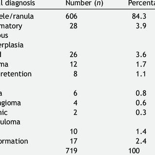 (PDF) Epidemiological survey of mucus extravasation
