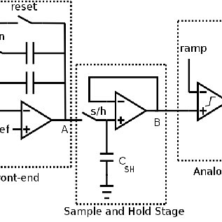Timing diagram showing stages of FPGA low-level control of