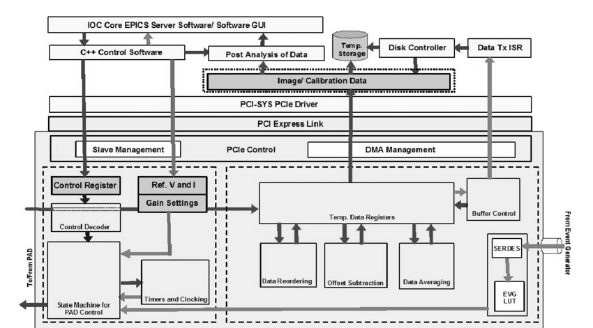 A block diagram of the logical architecture of the LCLS