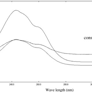 (PDF) Determination of Ofloxacin and Dexamethasone in