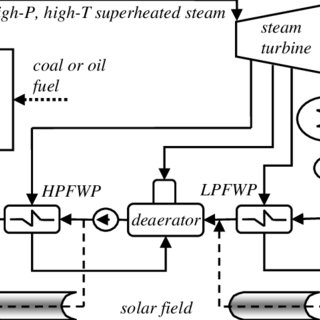 Solar thermal integration for feedwater preheating in a