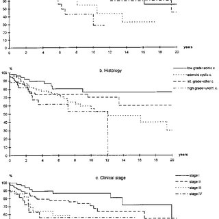 Actuarial analysis of freedom from distant metastases