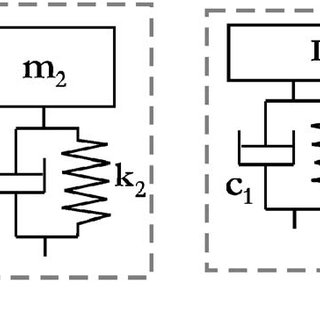 (PDF) Optimization of a Two Degree of Freedom System
