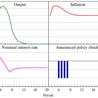 (PDF) Solving Linear Rational Expectations Models with Predictable Structural Changes