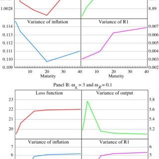 Optimal Type-2 Rules ω R = 0.1 Optimal Taylor R 2 R 4 R 12 R 20 R 40 | Download Table