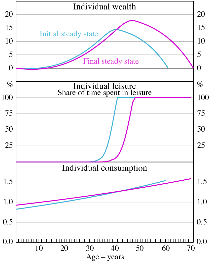Steady-state Comparisons Profiles before and after a rise in longevity | Download Scientific Diagram
