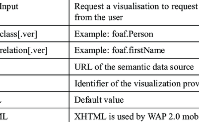 Parameters Accepted In The Http Get Post Request Parameter