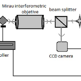 Unwrapped phase of an electronic circuit of a CCD sensor