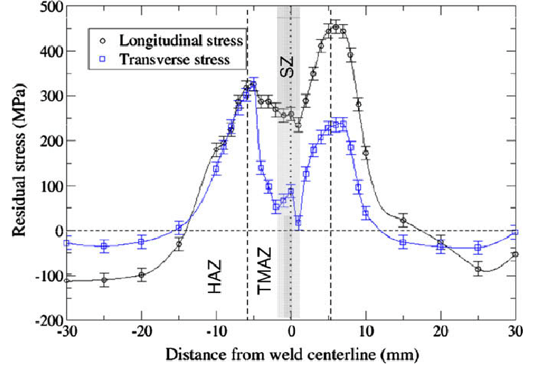 longitudinal and transverse residual stresses versus