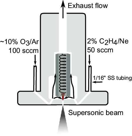 A schematic of a fast-flow reactor to rapidly sample