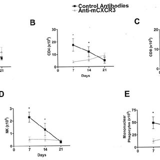 FACS analysis of leukocyte cell surface markers CD3 ( A