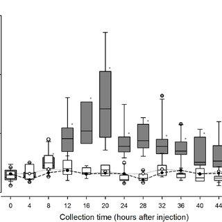 (PDF) Efeito do estresse social sobre o comportamento