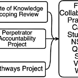 (PDF) A Collaborative Practice Framework for Child
