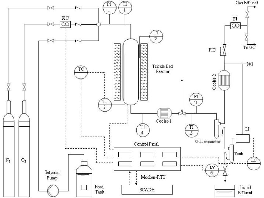 Wet Air Oxidation process diagram. Abbreviations: FI: Flow